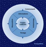 La carte d'orientation de la communauté